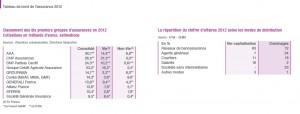 Classement des 10 premiers groupes d'assurances (2012)