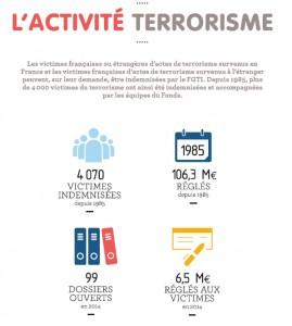 Bilan FGTI acte de terrorisme 2014