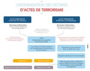 Indemnisation des victimes Acte de terrorisme - FGTI